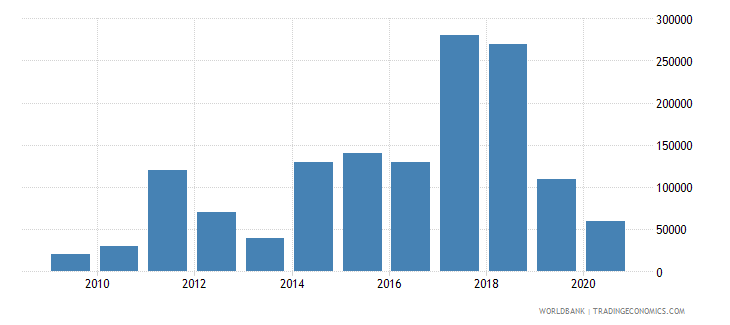 mexico net bilateral aid flows from dac donors new zealand us dollar wb data