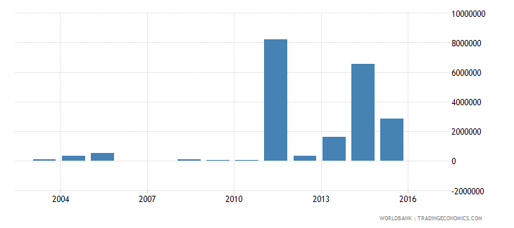 mexico net bilateral aid flows from dac donors norway us dollar wb data