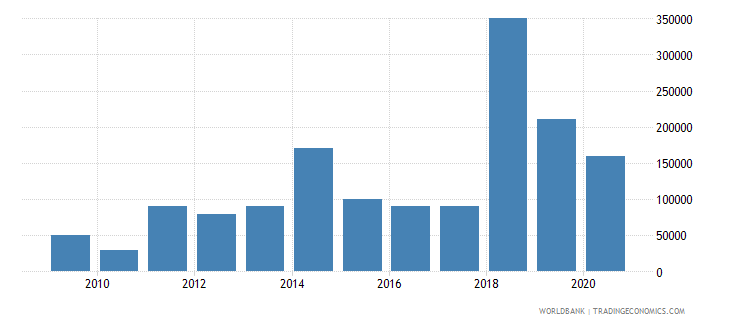 mexico net bilateral aid flows from dac donors portugal us dollar wb data