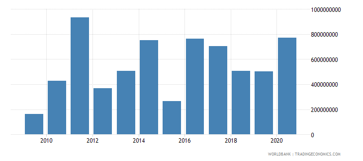 mexico net bilateral aid flows from dac donors total us dollar wb data
