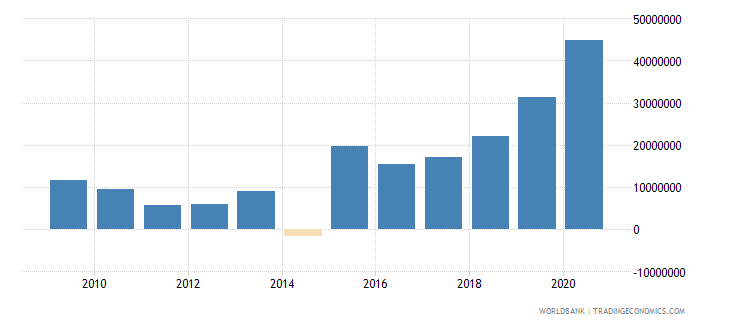 mexico net bilateral aid flows from dac donors united kingdom us dollar wb data