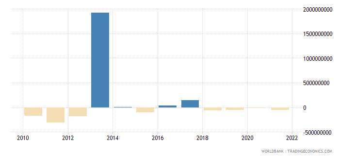 mexico net capital account bop us dollar wb data