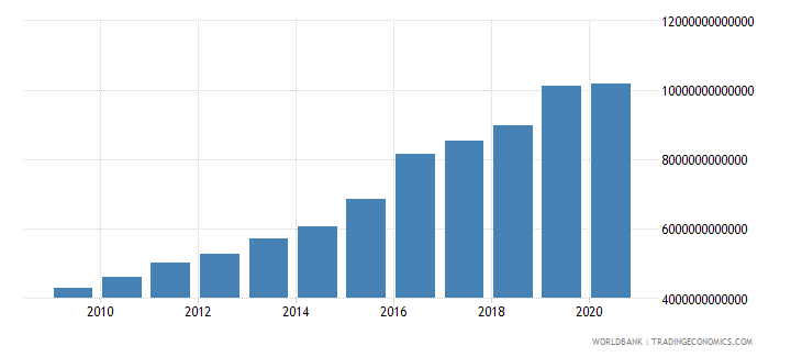 mexico net domestic credit current lcu wb data
