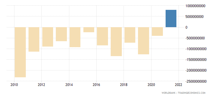 mexico net errors and omissions adjusted bop us dollar wb data