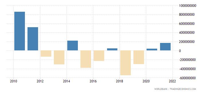 mexico net financial flows bilateral nfl us dollar wb data