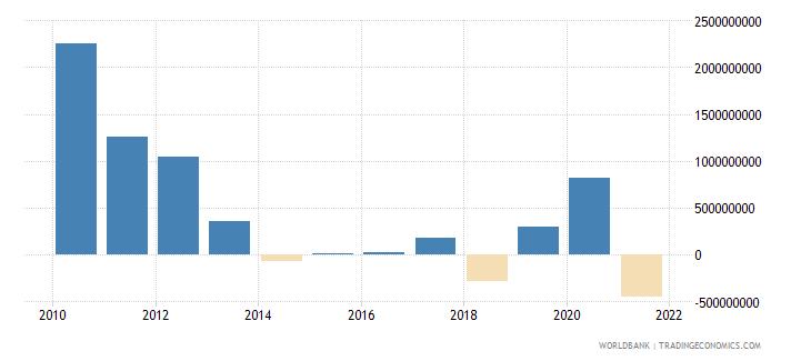 mexico net financial flows ibrd nfl us dollar wb data