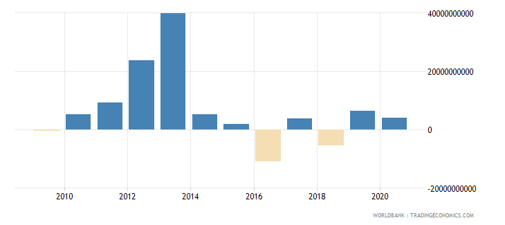 mexico net flows on external debt private nonguaranteed png nfl us dollar wb data