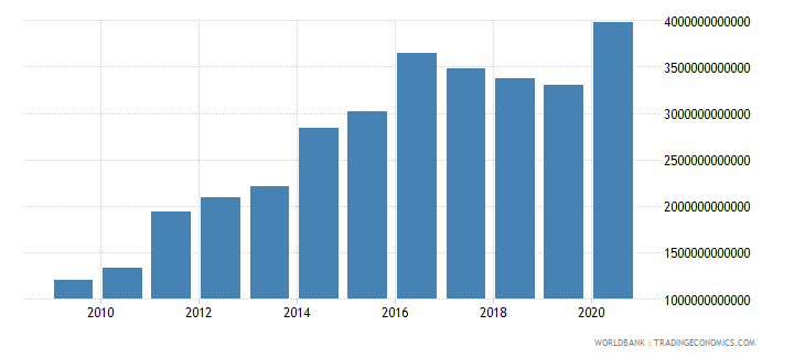 mexico net foreign assets current lcu wb data