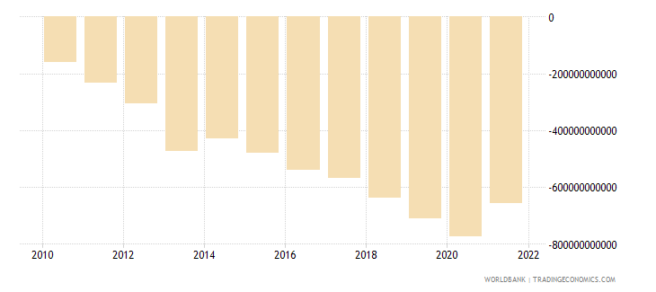 mexico net income from abroad current lcu wb data