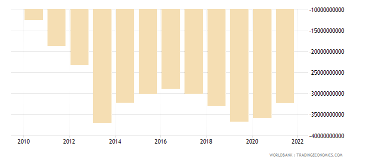 mexico net income from abroad us dollar wb data