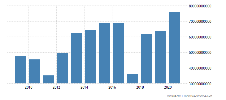 mexico net incurrence of liabilities total current lcu wb data