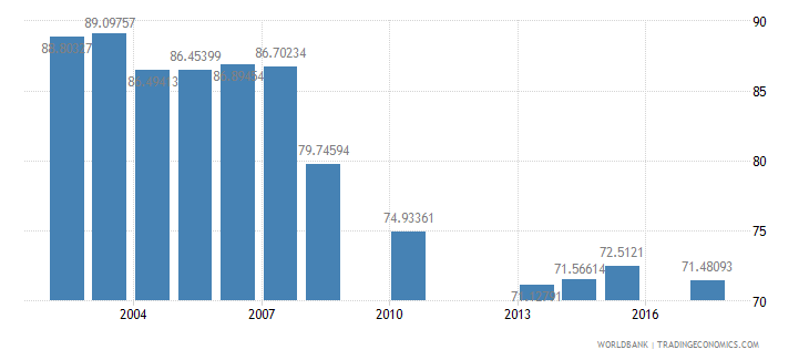 mexico net intake rate in grade 1 female percent of official school age population wb data