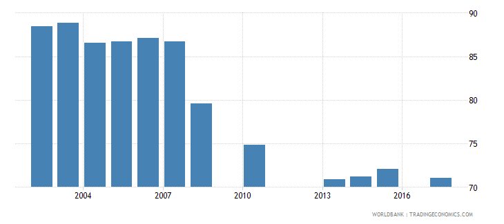 mexico net intake rate in grade 1 percent of official school age population wb data