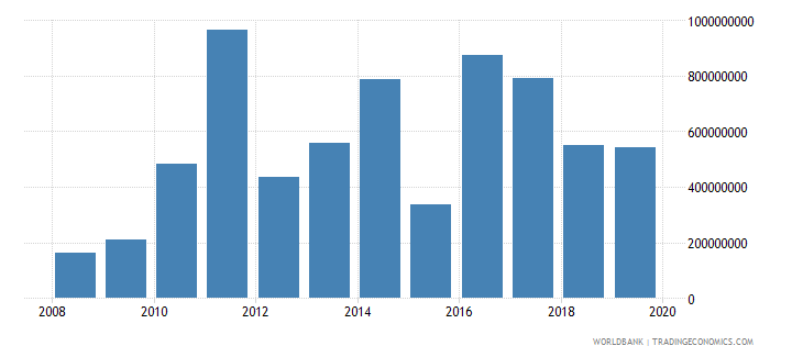 mexico net official development assistance and official aid received constant 2007 us dollar wb data