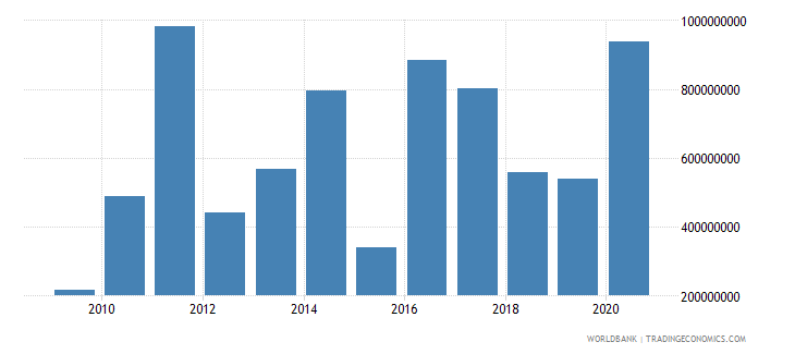 mexico net official development assistance received constant 2007 us dollar wb data