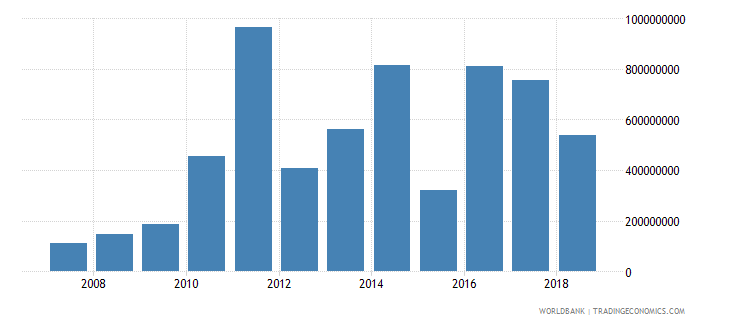 mexico net official development assistance received current us$ cd1 wb data