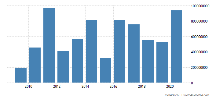 mexico net official development assistance received us dollar wb data