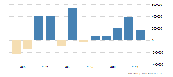 mexico net official flows from un agencies ifad us dollar wb data