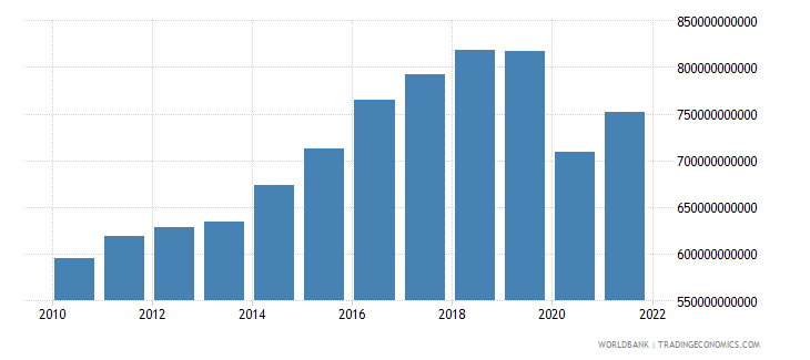 mexico net taxes on products constant lcu wb data