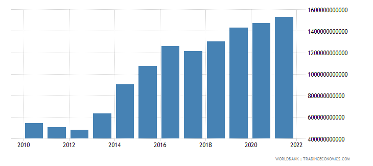 mexico net taxes on products current lcu wb data