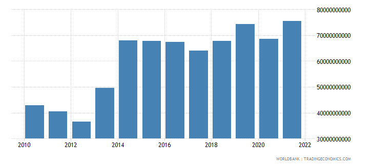 mexico net taxes on products us dollar wb data