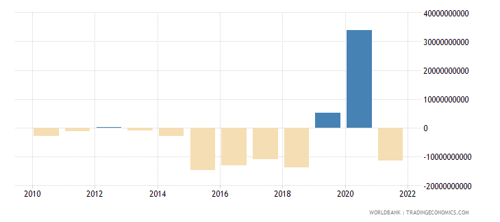 mexico net trade in goods bop us dollar wb data