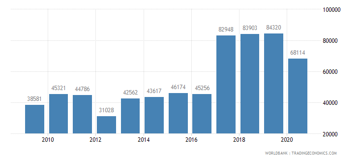 mexico new businesses registered number wb data