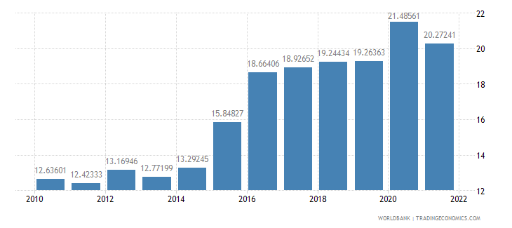 mexico official exchange rate lcu per us dollar period average wb data