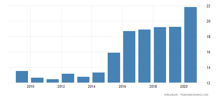 mexico official exchange rate lcu per usd period average wb data