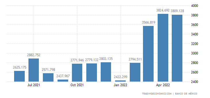 Mexico Oil Exports