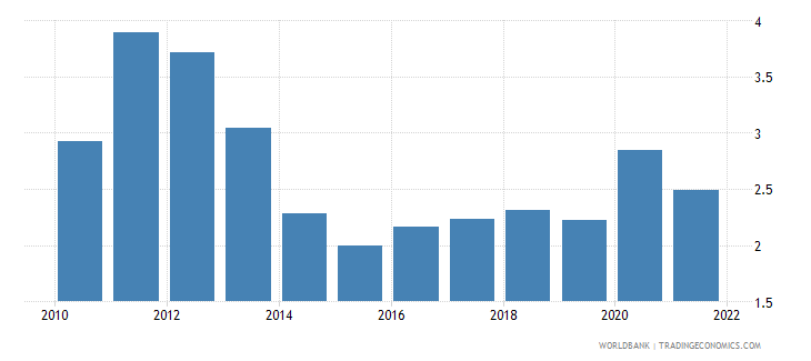 mexico ores and metals exports percent of merchandise exports wb data