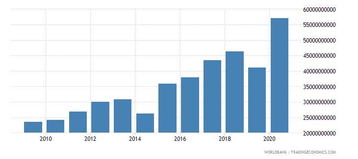 mexico other taxes current lcu wb data