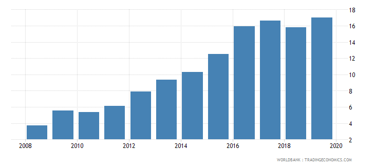 mexico outstanding international private debt securities to gdp percent wb data