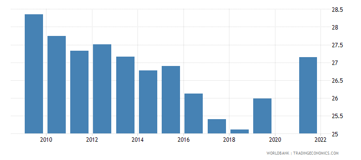 mexico part time employment total percent of total employment wb data