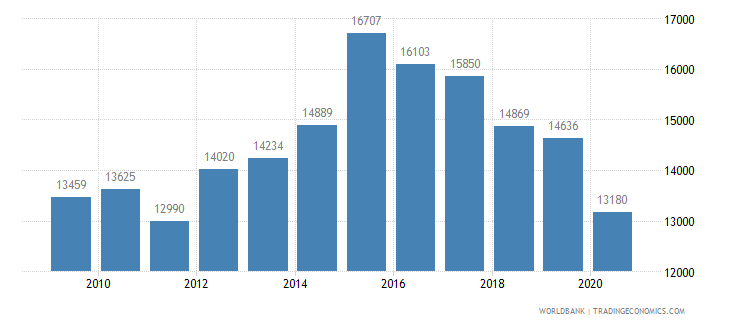 mexico patent applications nonresidents wb data
