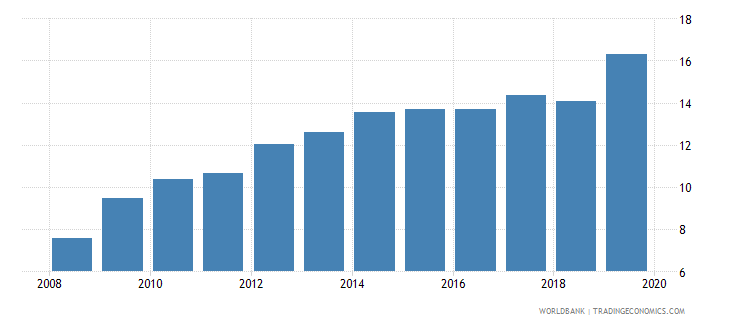 mexico pension fund assets to gdp percent wb data