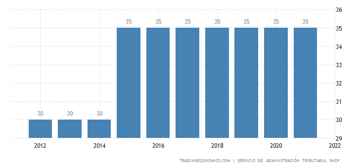 Mexico Personal Income Tax Rate