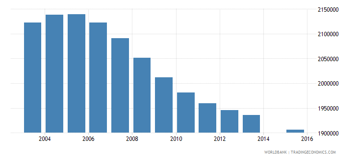 mexico population age 0 total wb data