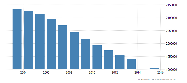 mexico population age 1 total wb data
