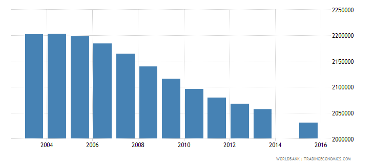 mexico population age 11 total wb data