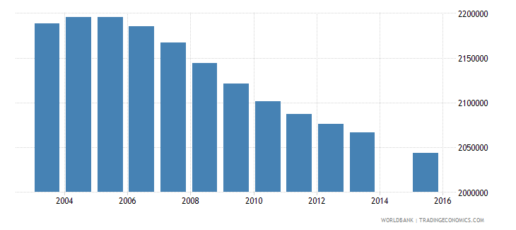 mexico population age 12 total wb data
