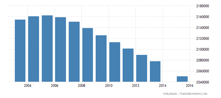 mexico population age 13 total wb data