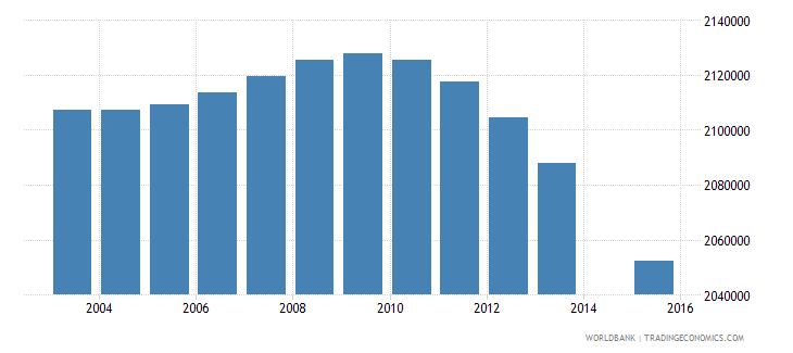 mexico population age 14 total wb data