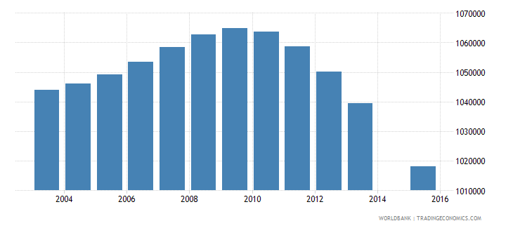 mexico population age 15 female wb data