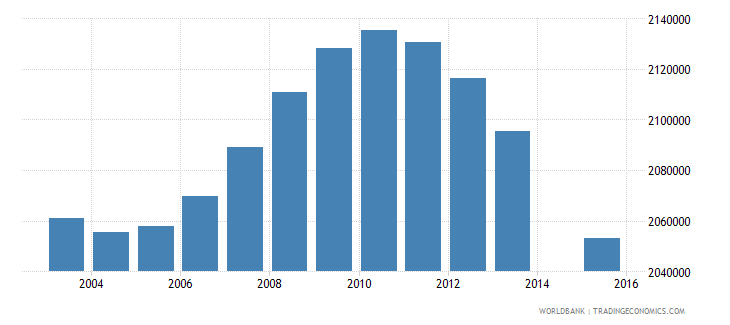 mexico population age 15 total wb data