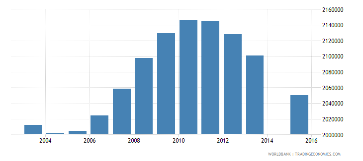 mexico population age 16 total wb data