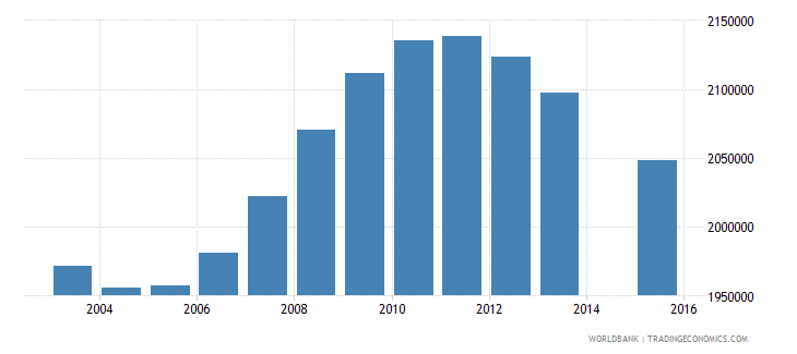 mexico population age 17 total wb data