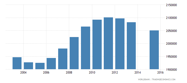 mexico population age 18 total wb data