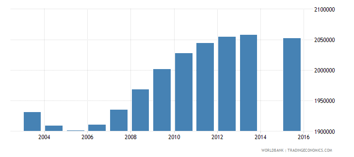 mexico population age 19 total wb data