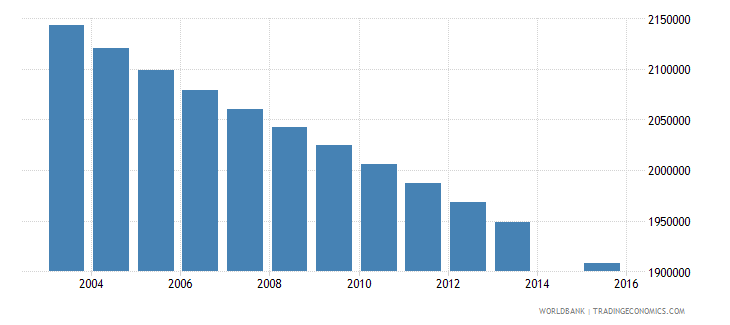 mexico population age 2 total wb data